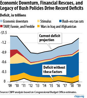 cbpp-chart-on-bush-deficit-legacy-121609