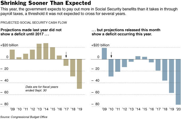 nytimes-social-security-deficit-032510
