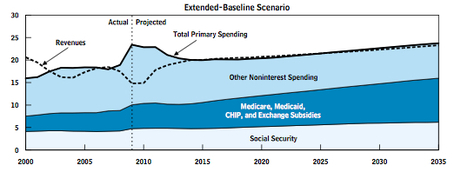 cbo-long-term-outlook-extended-baseline-june20101