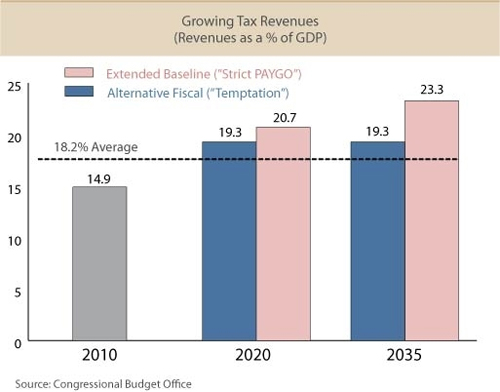 growing-tax-revenues2-taxvox-from-cbo-numbers