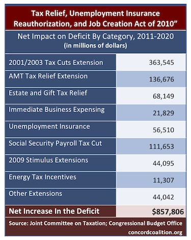 tax-cut-deal-jct-scoring-dec2010