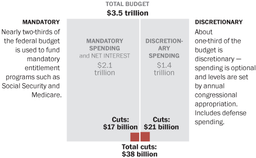 washpost-budget-deal-graphic-041011