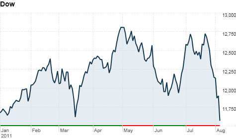 chart_ws_index_dow_20118414253top