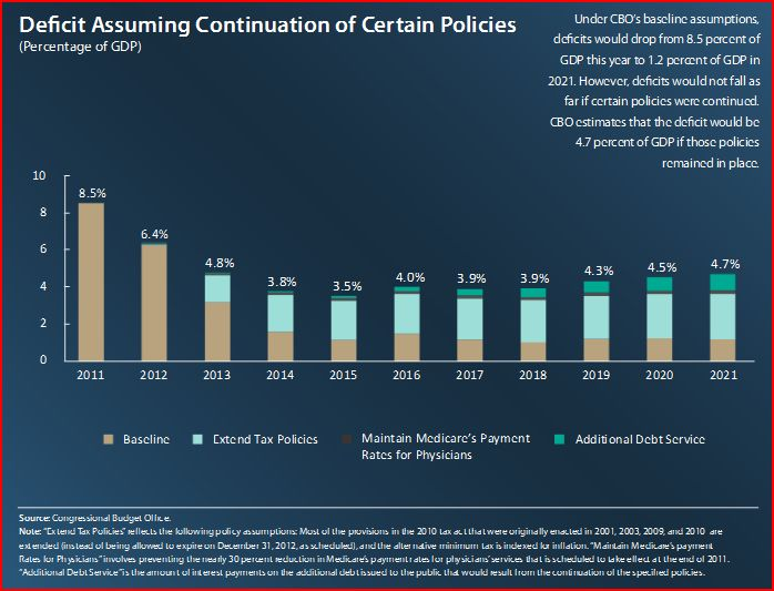 cbo-policy-extended-baseline-composition-aug2011