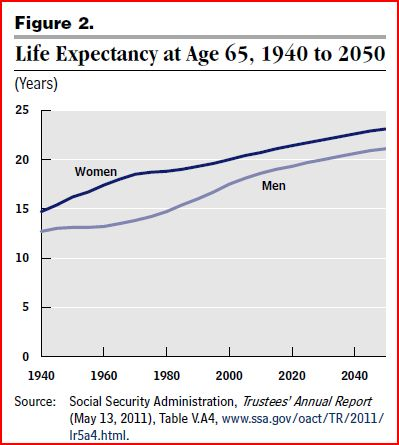 cbo-chart-of-life-expectancy-jan2012-issue-brief
