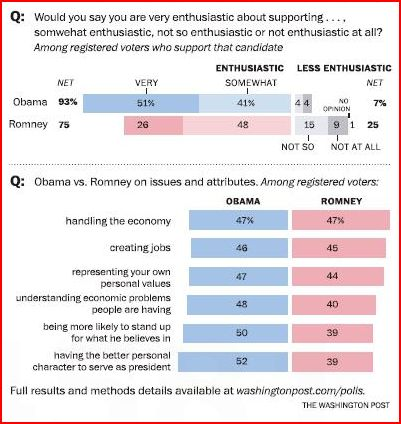 obama-vs-romney-on-economy-washpost-052212