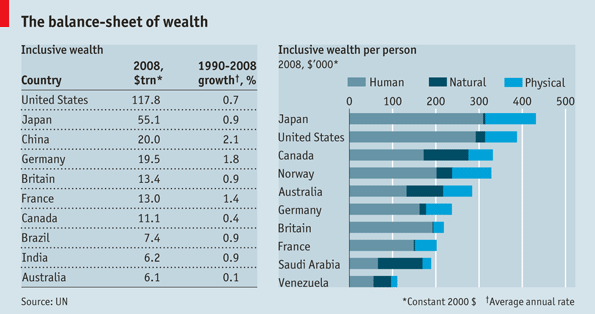 real-wealth-of-nations-economist-file-063012